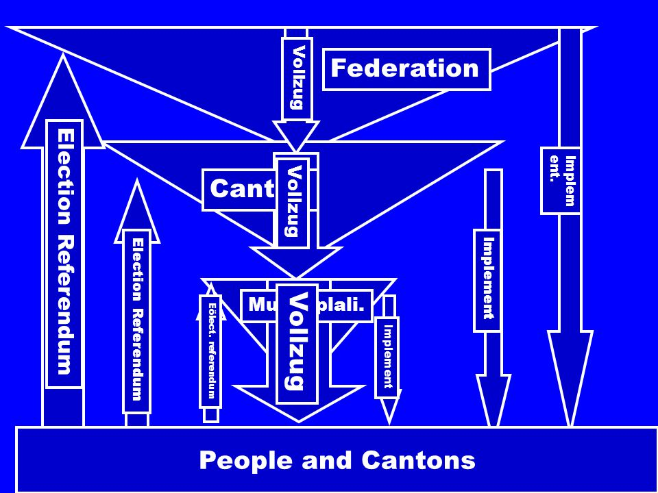 People and Cantons Federation Canton Municiplali. Implem ent.