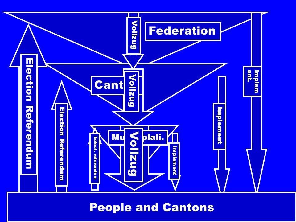 People and Cantons Federation Canton Municiplali. Implem ent. Implement Vollzug Election Referendum Eölect. referendum