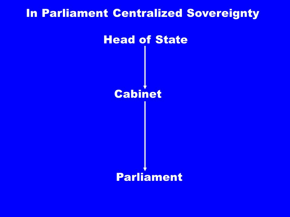 In Parliament centralized Sovereignty Parliament Head of State Cabinet