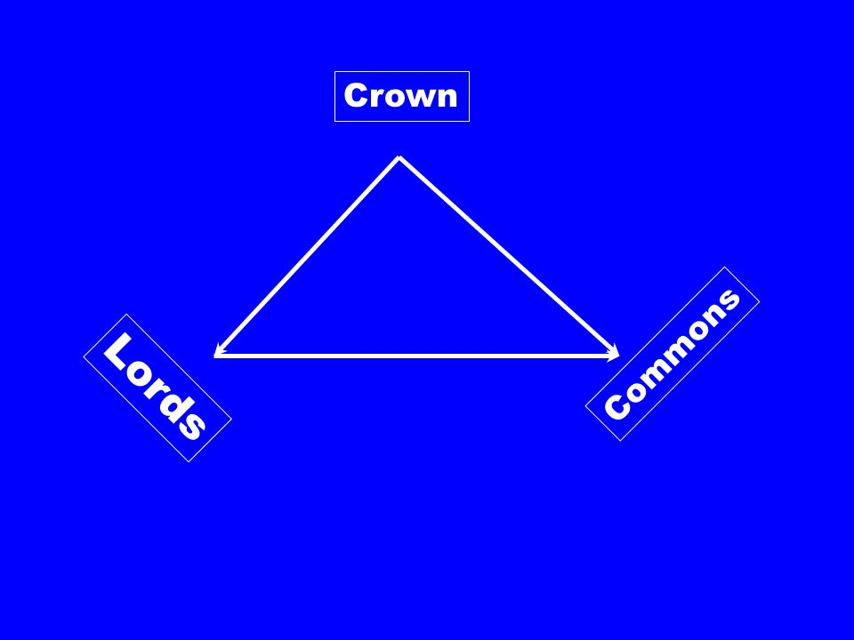 Crown Lords Commons