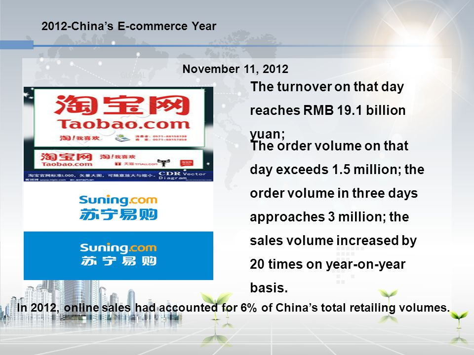 2012-China's E-commerce Year The turnover on that day reaches RMB 19.1 billion yuan; In 2012, online sales had accounted for 6% of China's total retai