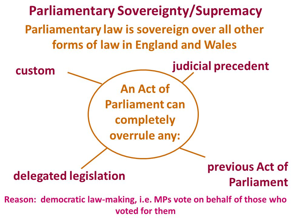 - though this is not a realistic view of democratic law-making: 1.MPs usually vote on party lines, not how their constituents wish 2.Taking into account the small proportion who vote and also that there are several candidates many MPs are elected by only a minority of the electorate 3.General elections may be five years apart so an MP going against constituents' wishes is not immediately replaceable 4.Drafting is done by civil servants who are not elected 5.The House of Lords is not elected