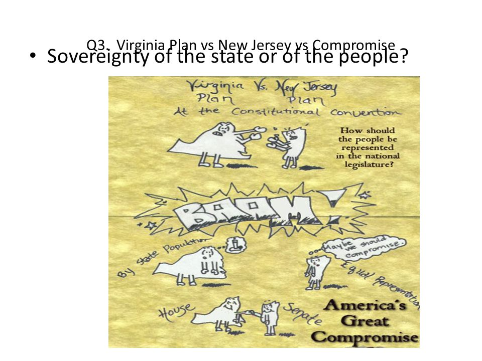 Q3. Virginia Plan vs New Jersey vs Compromise Sovereignty of the state or of the people?