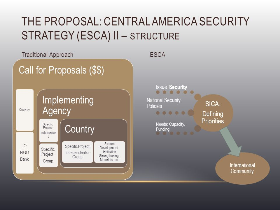THE PROPOSAL: CENTRAL AMERICA SECURITY STRATEGY (ESCA) II – STRUCTURE Traditional Approach Call for Proposals ($$) Country IO NGO Bank Implementing Agency Specific Project: Independen t Specific Project: Group Country Specific Project: Independent or Group System Development: Institution Strengthening, Materials etc.