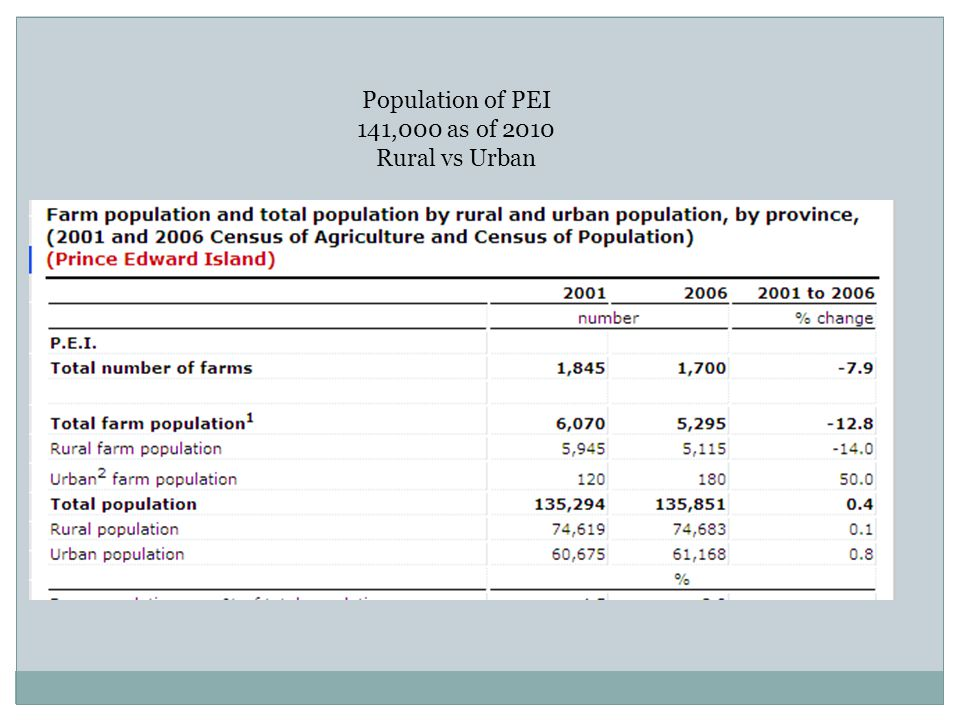 Population of PEI 141,000 as of 2010 Rural vs Urban