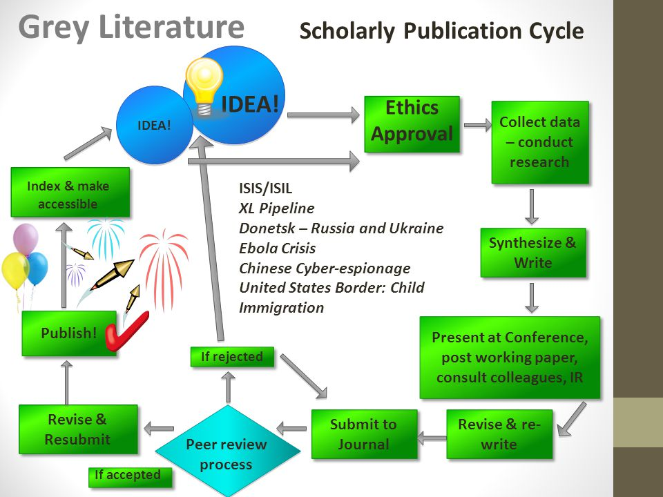 Scholarly Publication Cycle Grey Literature Revise & Resubmit Peer review process Index & make accessible If accepted Ethics Approval IDEA.