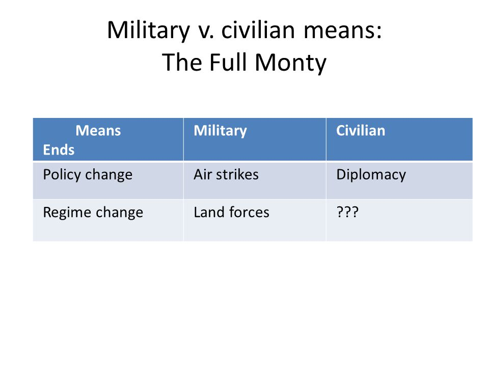 Military v. civilian means: The Full Monty Means Ends MilitaryCivilian Policy changeAir strikesDiplomacy Regime changeLand forces???