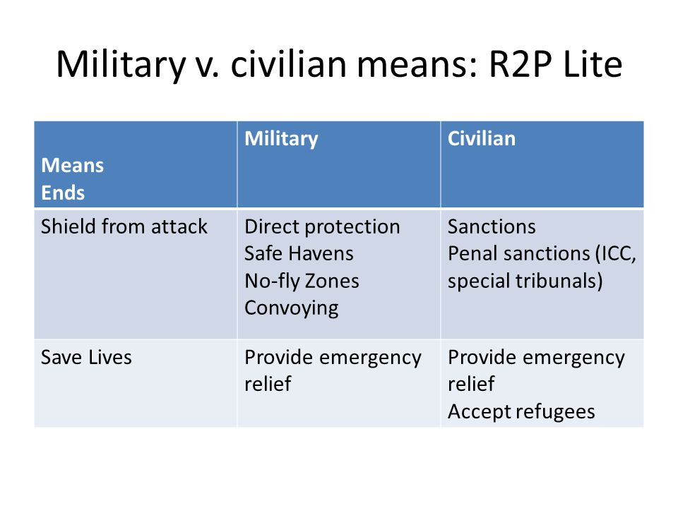 Military v. civilian means: R2P Lite Means Ends MilitaryCivilian Shield from attackDirect protection Safe Havens No-fly Zones Convoying Sanctions Pena