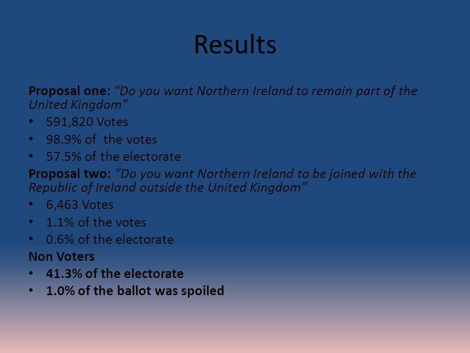 Results Proposal one: Do you want Northern Ireland to remain part of the United Kingdom 591,820 Votes 98.9% of the votes 57.5% of the electorate Proposal two: Do you want Northern Ireland to be joined with the Republic of Ireland outside the United Kingdom 6,463 Votes 1.1% of the votes 0.6% of the electorate Non Voters 41.3% of the electorate 1.0% of the ballot was spoiled