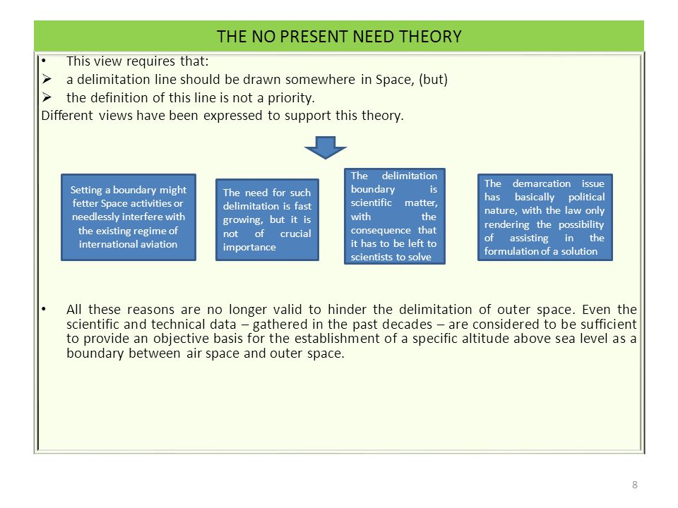 THE NO PRESENT NEED THEORY This view requires that:  a delimitation line should be drawn somewhere in Space, (but)  the definition of this line is not a priority.
