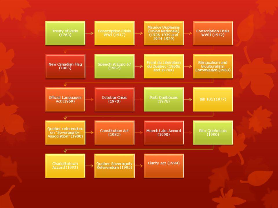 Treaty of Paris (1763) Conscription Crisis WWI (1917) Maurice Duplessis (Union Nationale) (1936-1939 and 1944-1959) Conscription Crisis WWII (1942) New Canadian Flag (1965) Speech at Expo 67 (1967) Front de Libération du Québec (1960s and 1970s) Bilingualism and Biculturalism Commission (1963) Official Languages Act (1969) October Crisis (1970) Parti Québécois (1976) Bill 101 (1977) Quebec referendum on Sovereignty- Association (1980) Constitution Act (1982) Meech Lake Accord (1990) Bloc Quebecois (1990) Charlottetown Accord (1992) Quebec Sovereignty Referendum (1995) Clarity Act (1999)