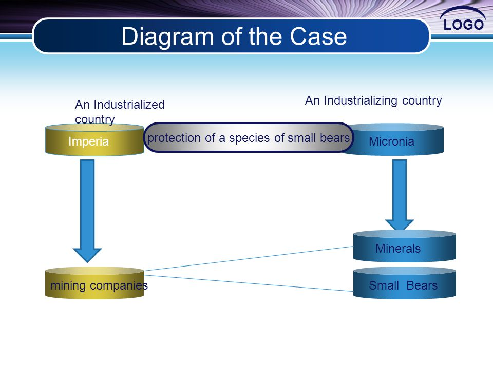 LOGO Diagram of the Case mining companies Small Bears Concept protection of a species of small bears Imperia Text Micronia Text Minerals An Industrialized country An Industrializing country