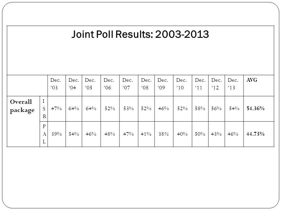 Joint Poll Results: 2003-2013 Dec.'03 Dec. '04 Dec.