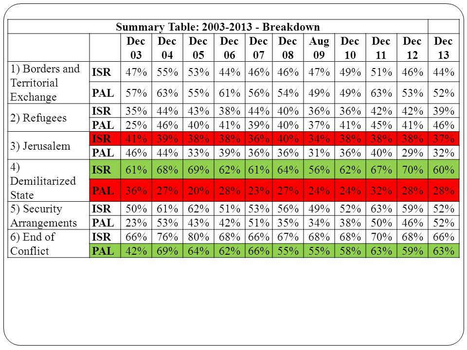 Summary Table: 2003-2013 - Breakdown Dec 03 Dec 04 Dec 05 Dec 06 Dec 07 Dec 08 Aug 09 Dec 10 Dec 11 Dec 12 Dec 13 1) Borders and Territorial Exchange ISR47%55%53%44%46% 47%49%51%46%44% PAL57%63%55%61%56%54%49% 63%53%52% 2) Refugees ISR35%44%43%38%44%40%36% 42% 39% PAL25%46%40%41%39%40%37%41%45%41%46% 3) Jerusalem ISR41%39%38% 36%40%34%38% 37% PAL46%44%33%39%36% 31%36%40%29%32% 4) Demilitarized State ISR61%68%69%62%61%64%56%62%67%70%60% PAL36%27%20%28%23%27%24% 32%28% 5) Security Arrangements ISR50%61%62%51%53%56%49%52%63%59%52% PAL23%53%43%42%51%35%34%38%50%46%52% 6) End of Conflict ISR66%76%80%68%66%67%68% 70%68%66% PAL42%69%64%62%66%55% 58%63%59%63%