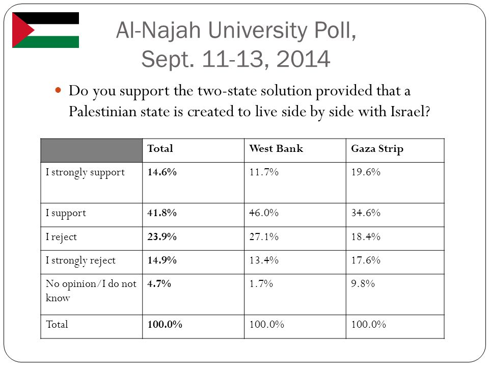 Al-Najah University Poll, Sept. 11-13, 2014 Do you support the two-state solution provided that a Palestinian state is created to live side by side wi