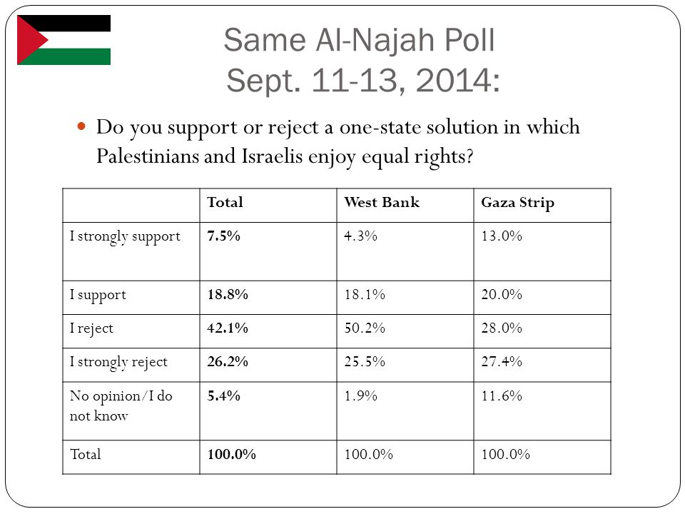Same Al-Najah Poll Sept. 11-13, 2014: Do you support or reject a one-state solution in which Palestinians and Israelis enjoy equal rights? TotalWest B
