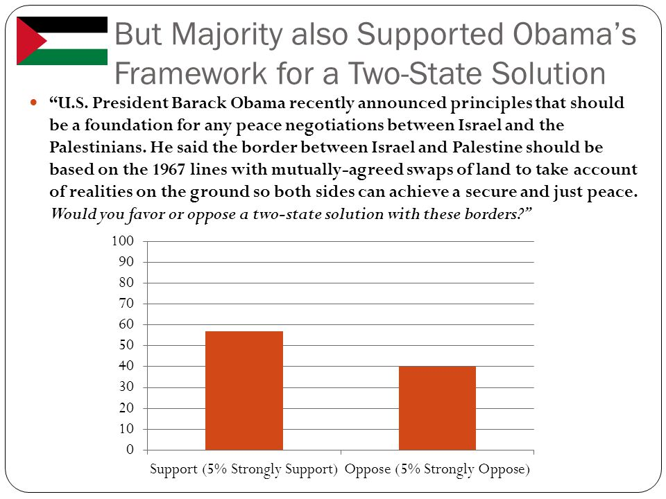 But Majority also Supported Obama's Framework for a Two-State Solution U.S.