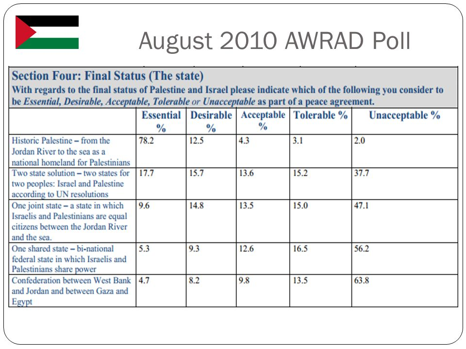 August 2010 AWRAD Poll
