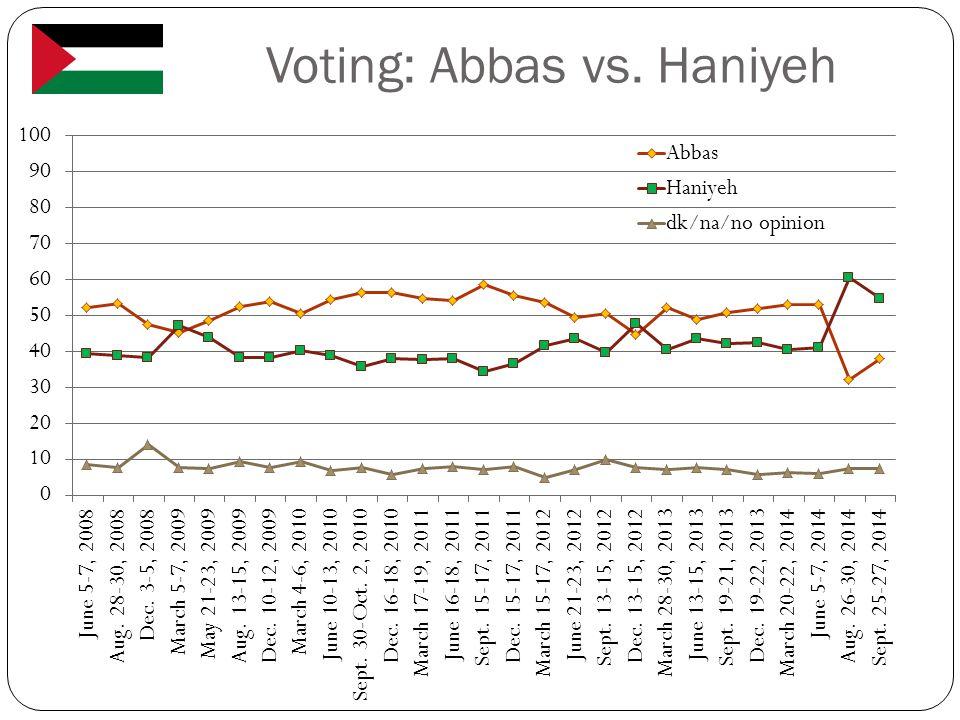 Voting: Abbas vs. Haniyeh