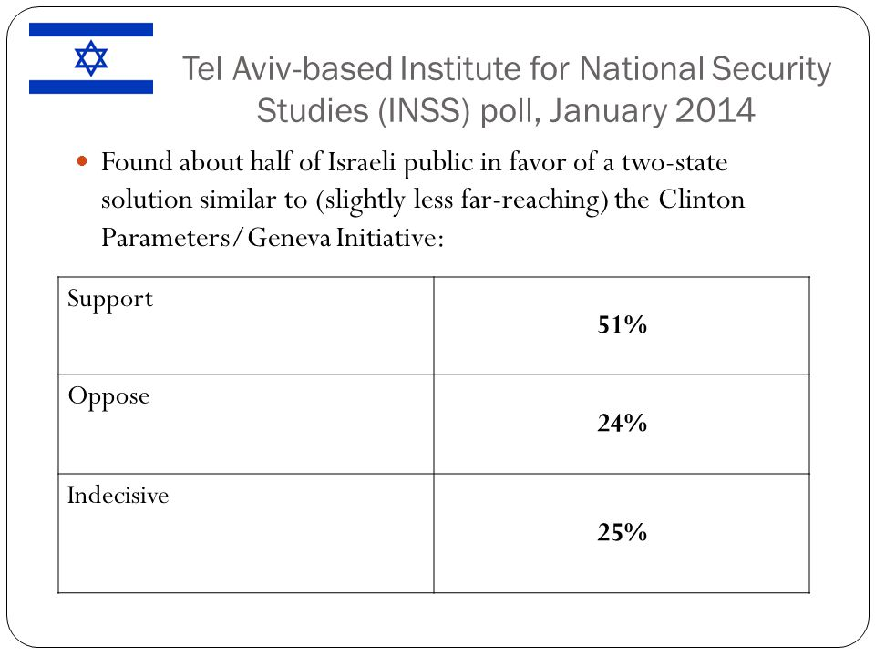 Tel Aviv-based Institute for National Security Studies (INSS) poll, January 2014 Found about half of Israeli public in favor of a two-state solution similar to (slightly less far-reaching) the Clinton Parameters/Geneva Initiative: Support 51% Oppose 24% Indecisive 25%