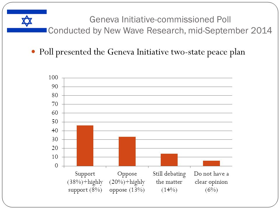 Geneva Initiative-commissioned Poll Conducted by New Wave Research, mid-September 2014 Poll presented the Geneva Initiative two-state peace plan