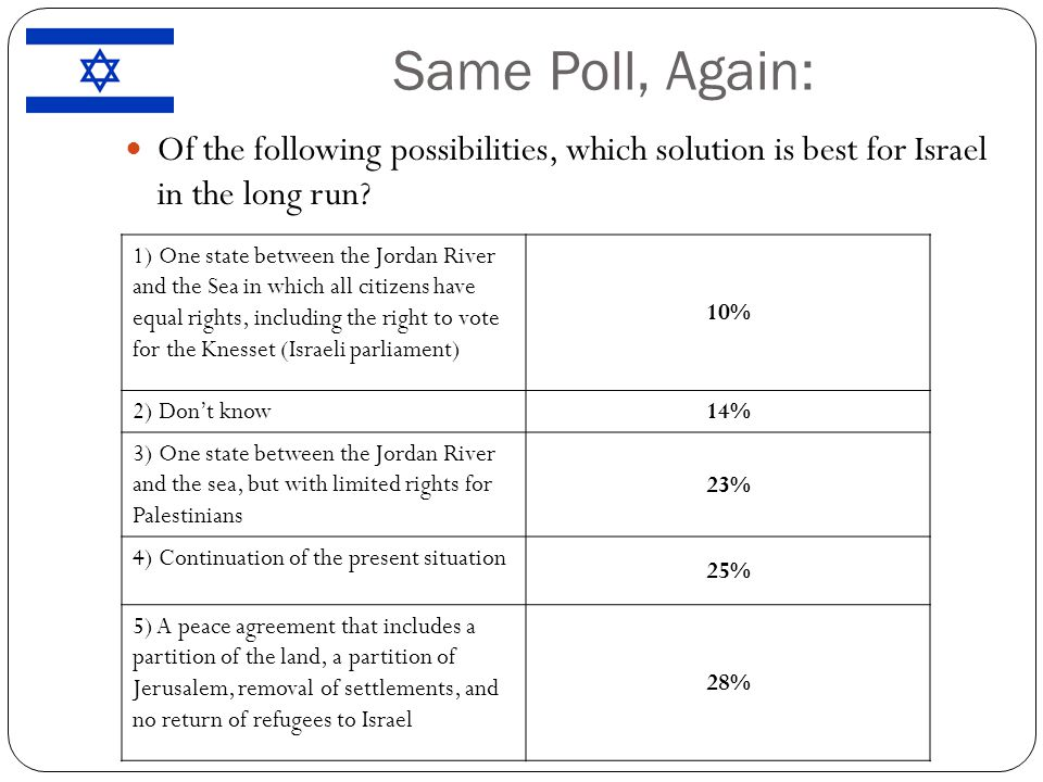 Same Poll, Again: Of the following possibilities, which solution is best for Israel in the long run.