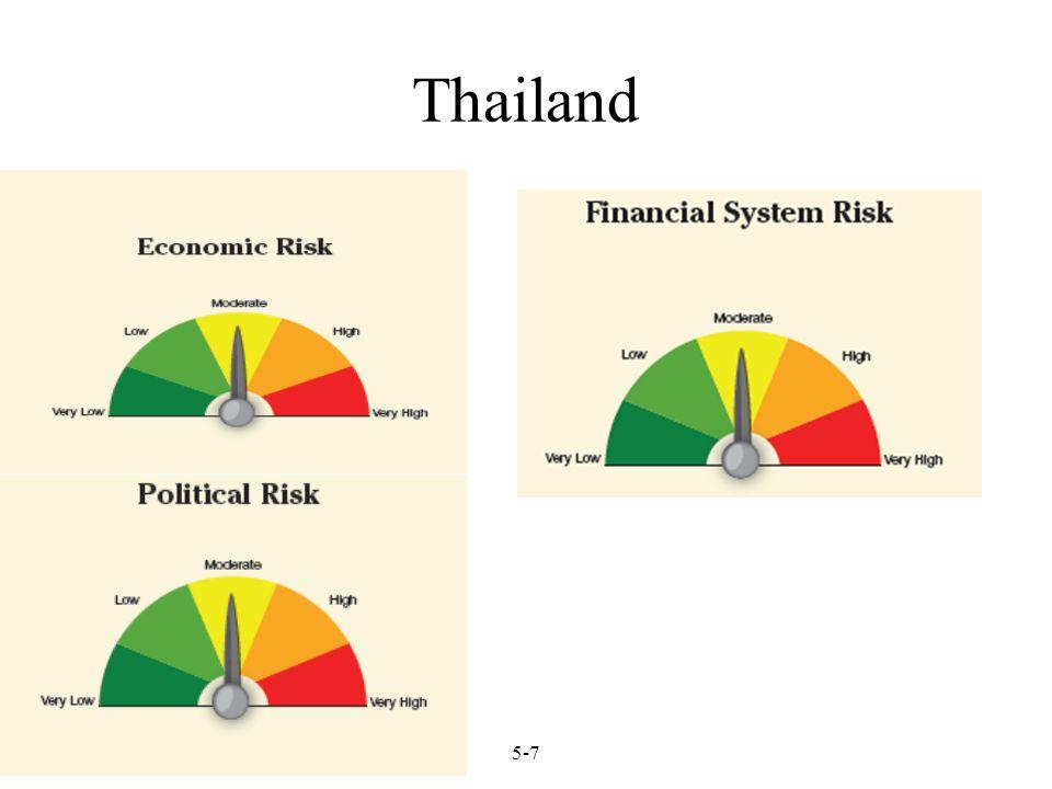 Thailand 5-7