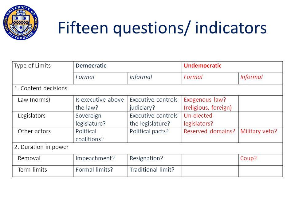 Fifteen questions/ indicators Type of LimitsDemocraticUndemocratic FormalInformalFormalInformal 1.