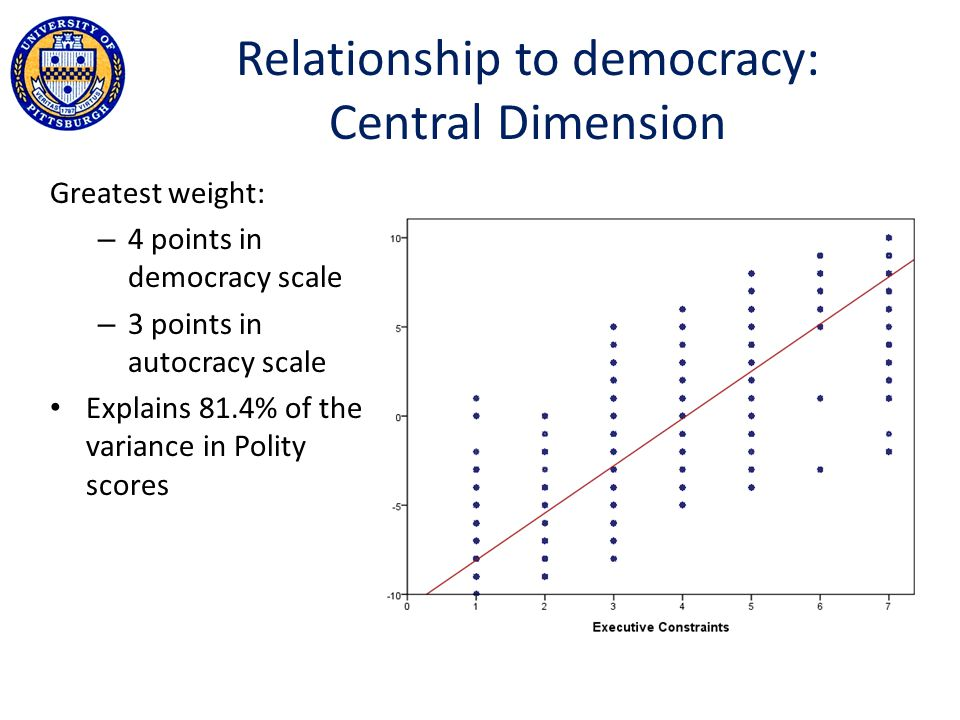 Greatest weight: – 4 points in democracy scale – 3 points in autocracy scale Explains 81.4% of the variance in Polity scores Relationship to democracy