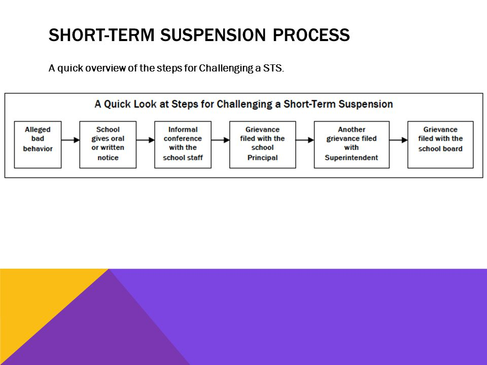 SHORT-TERM SUSPENSION PROCESS A quick overview of the steps for Challenging a STS.