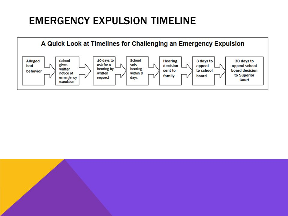 EMERGENCY EXPULSION TIMELINE