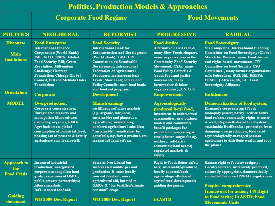Politics, Production Models & Approaches Corporate Food RegimeFood Movements POLITICSNEOLIBERALREFORMISTPROGRESSIVERADICAL Discourse Main Institutions Orientation Food Enterprise International Finance Corporation (World Bank); IMF, WTO: USDA; Global Food Security Bill; Green Revolution; Millennium Challenge; Heritage Foundation; Chicago Global Council, Bill and Melinda Gates Foundation; Corporate Food Security International Bank for Reconstruction and Development (World Bank); FAO; U.N.