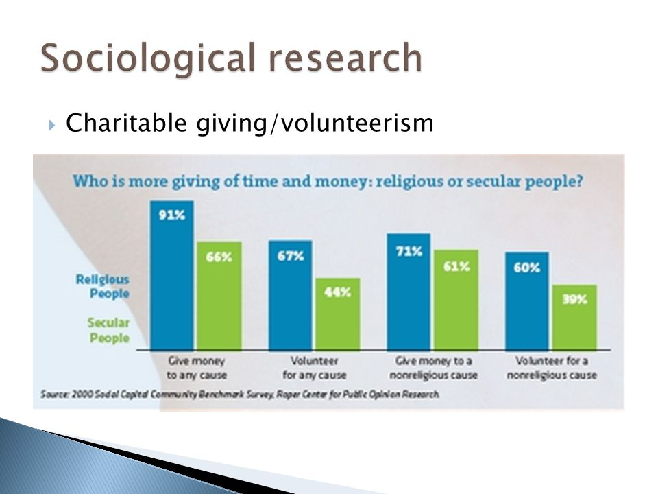  Charitable giving/volunteerism