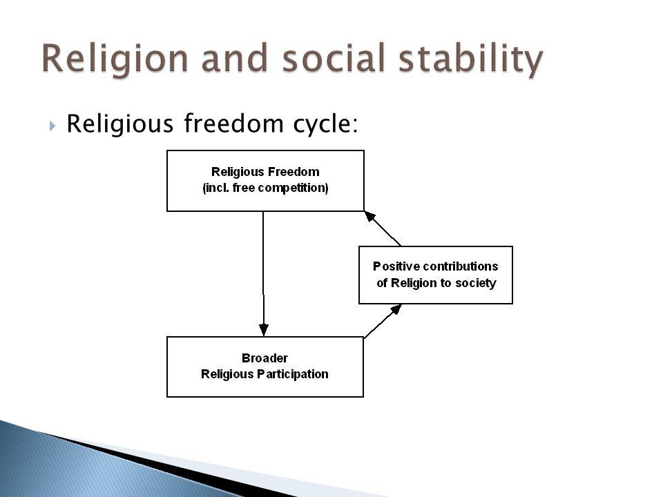  Religious freedom cycle: