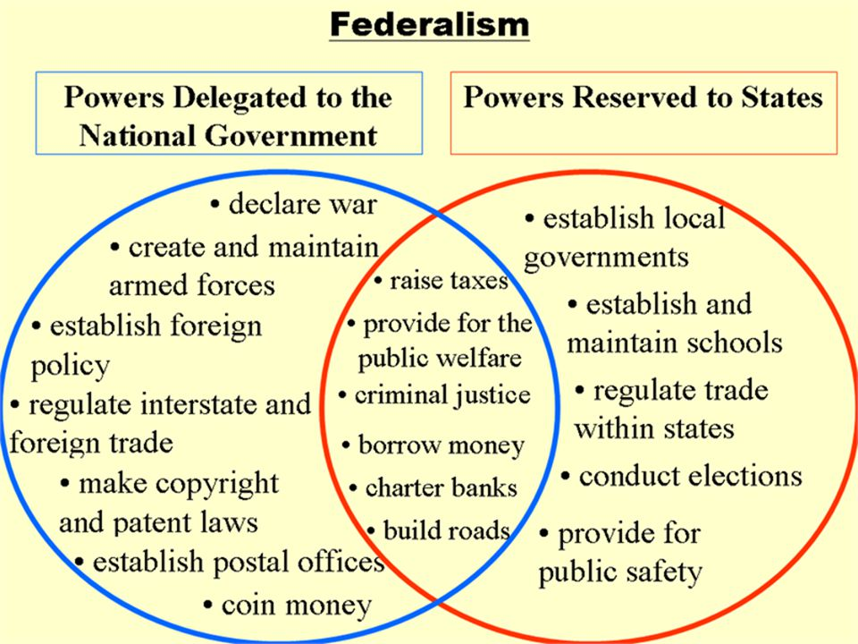 Interdependency and Intergovernmental Relations – Cooperative Federalism- a blending of state and national authority Jointly funded Jointly administered Jointly determined – Medicaid is an example of cooperative federalism Marble Cake theory of federalism – States still retain many areas of traditional authority Education- primarily the function of state and local government – Nearly 95 % of the funding for U.S.