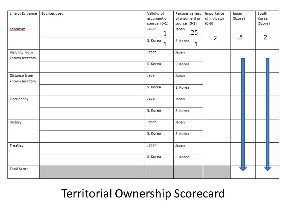 1 1 1.25 2.52 Territorial Ownership Scorecard