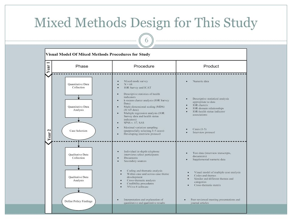 Mixed Methods Design for This Study 6