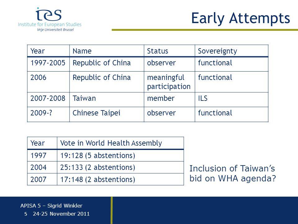 APISA 5 – Sigrid Winkler 24-25 November 2011 5 Early Attempts YearNameStatusSovereignty 1997-2005Republic of Chinaobserverfunctional 2006Republic of Chinameaningful participation functional 2007-2008TaiwanmemberILS 2009- Chinese Taipeiobserverfunctional YearVote in World Health Assembly 199719:128 (5 abstentions) 200425:133 (2 abstentions) 200717:148 (2 abstentions) Inclusion of Taiwan's bid on WHA agenda