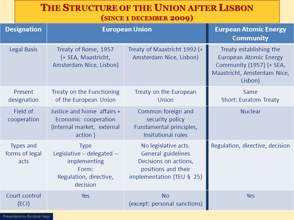 Presentation by Boldizsár Nagy T HE S TRUCTURE OF THE U NION AFTER L ISBON ( SINCE 1 DECEMBER 2009) DesignationEuropean UnionEurpean Atomic Energy Com