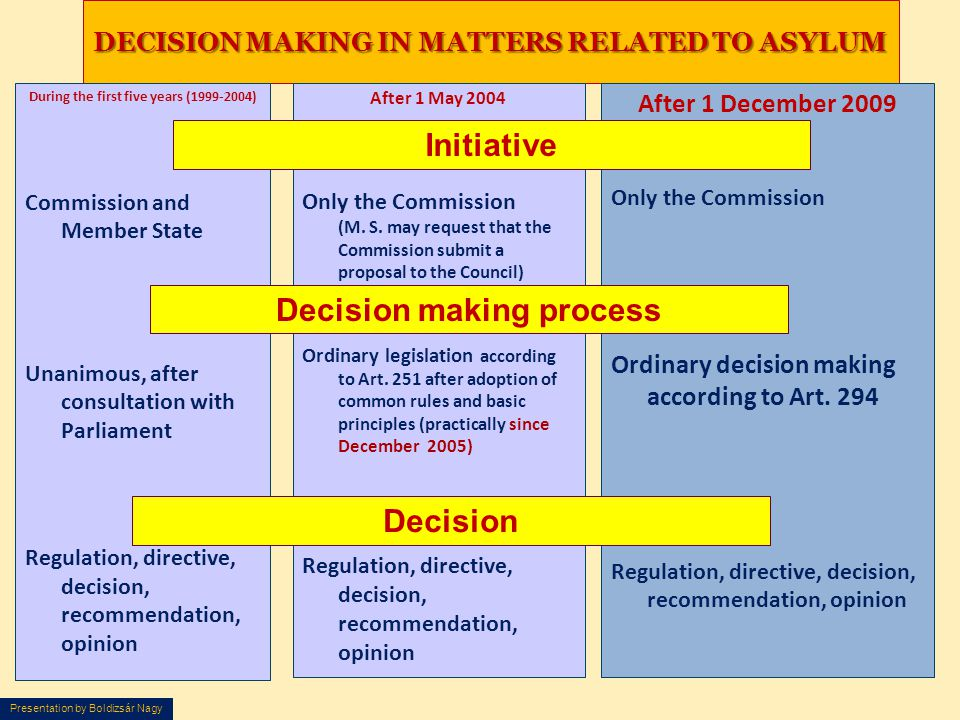 Presentation by Boldizsár Nagy DECISION MAKING IN MATTERS RELATED TO ASYLUM During the first five years (1999-2004) Commission and Member State Unanimous, after consultation with Parliament Regulation, directive, decision, recommendation, opinion After 1 May 2004 Only the Commission (M.
