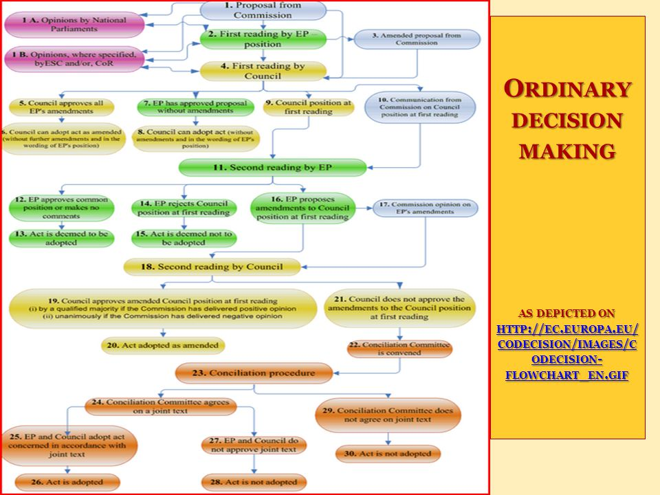 Presentation by Boldizsár Nagy O RDINARY DECISION MAKING AS DEPICTED ON HTTP :// EC. EUROPA. EU / CODECISION / IMAGES / C ODECISION - FLOWCHART _ EN.