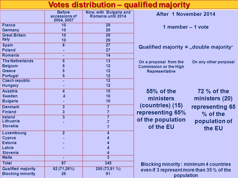 """Presentation by Boldizsár Nagy Votes distribution – qualified majority Before accessions of 2004, 2007 Now, with Bulgaria and Romania until 2014 After 1 November 2014 France Germany 10 29 1 member – 1 vote Great Britain Italy 10 29 Spain Poland 8-8- 27 Qualified majority = """"double majority Romania-14 The Netherlands Belgium Greece Portugal 55555555 13 12 On a proposal from the Commission or the High Representative On any other porposal Czech republic Hungary ---- 12 55% of the ministers (countries) (15) representing 65% of the population of the EU 72 % of the ministers (20) representing 65 % of the population of the EU Ausztria Sweden Bulgaria 4 - 10 Denmark Finland 3333 7777 Ireland Lithuania Slovakia 3-3- 777777 Luxembourg Cyprus Estonia Latvia Slovenia 2---2--- 4444444444 Malta-3 Total87345 Blocking minority : minimum 4 countries even if 3 represent more than 35 % of the population Qualified majority Blocking minority 62 (71,26%) 26 255 (73,91 %) 91"""