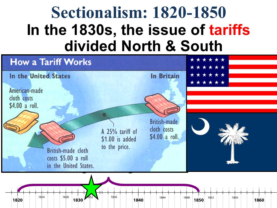 Sectionalism: 1820-1850 In the 1830s, the issue of tariffs divided North & South –Southerners argued that tariffs benefited only the North & made manufactured goods too expensive –John C.