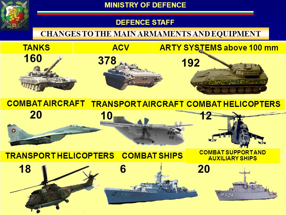 MINISTRY OF DEFENCE DEFENCE STAFF UNCLASSIFIED 10 20 6 378 160 TANKSACVARTY SYSTEMS above 100 mm CHANGES TO THE MAIN ARMAMENTS AND EQUIPMENT COMBAT SHIPS 12 192 10 TRANSPORT HELICOPTERS 181820 COMBAT SUPPORT AND AUXILIARY SHIPS TRANSPORT AIRCRAFT COMBAT AIRCRAFT COMBAT HELICOPTERS