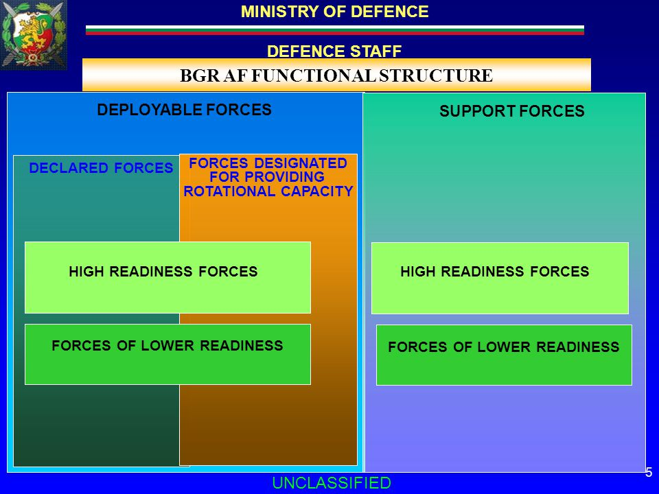 MINISTRY OF DEFENCE DEFENCE STAFF UNCLASSIFIED 16 PEOPLE IN THE BGR ARMED FORCES