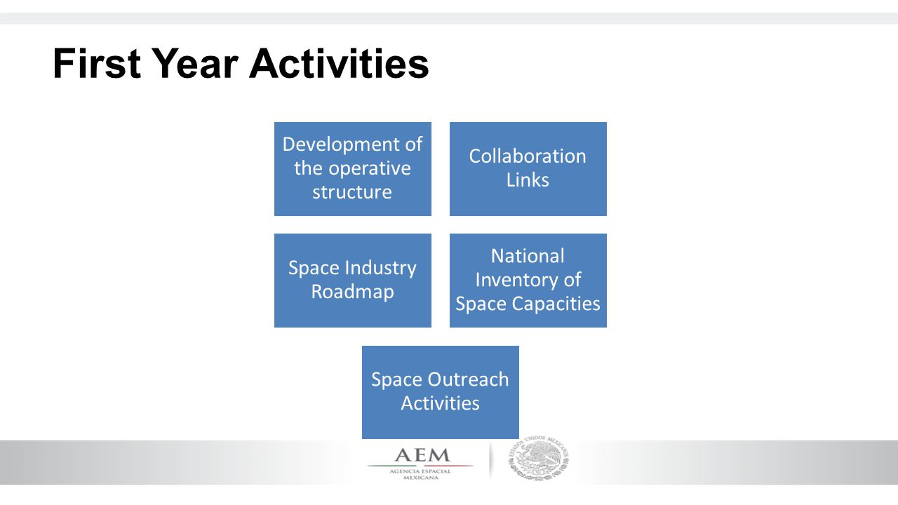 First Year Activities Development of the operative structure Collaboration Links Space Industry Roadmap National Inventory of Space Capacities Space O