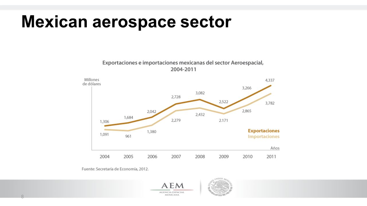 Mexican aerospace sector 8