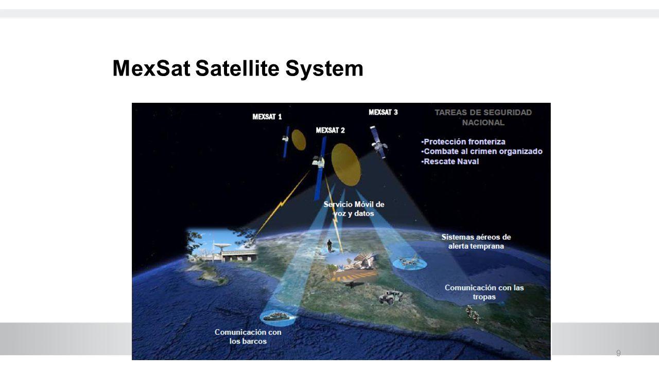 9 MexSat Satellite System