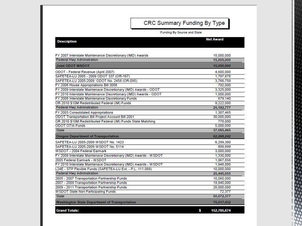 $130,622,247 Total CRC Expenditures Through June 30, 2011