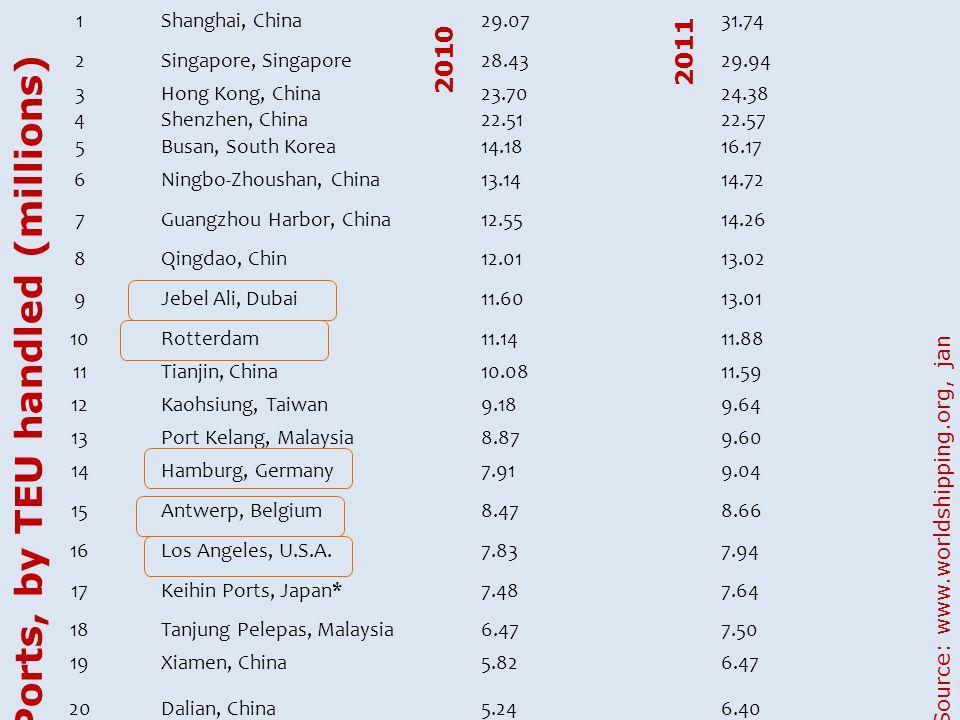 1Shanghai, China29.0731.74 2Singapore, Singapore28.4329.94 3Hong Kong, China23.7024.38 4Shenzhen, China22.5122.57 5Busan, South Korea14.1816.17 6Ningb